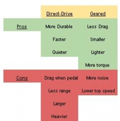 pros-cons-direct-drive-geared-electric-bike-hub-motors