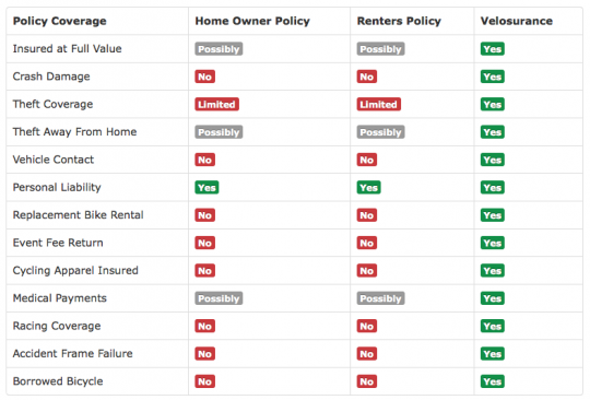 velosurance-compare-home-owners-renters-insurance-policy