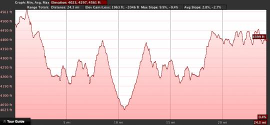 izip-e3-path-range-and-elevation
