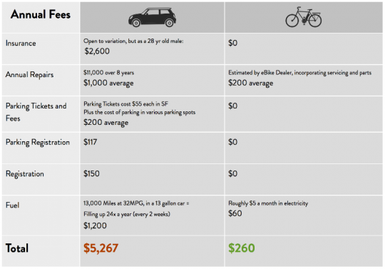 annual-costs-car-vs-electric-bike