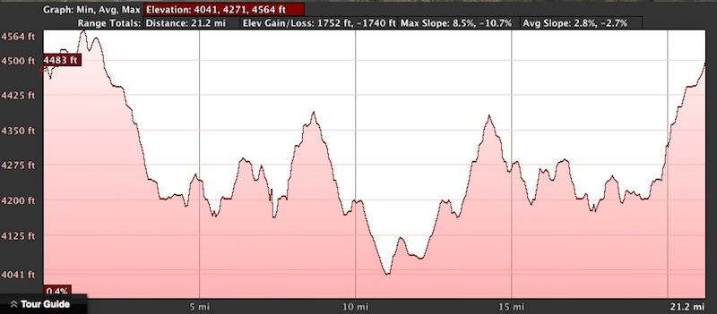 IZIP E3 Peak Range Elevation