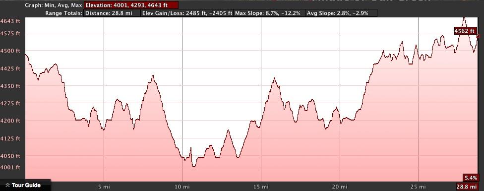 Haibike FS RX range and elevation