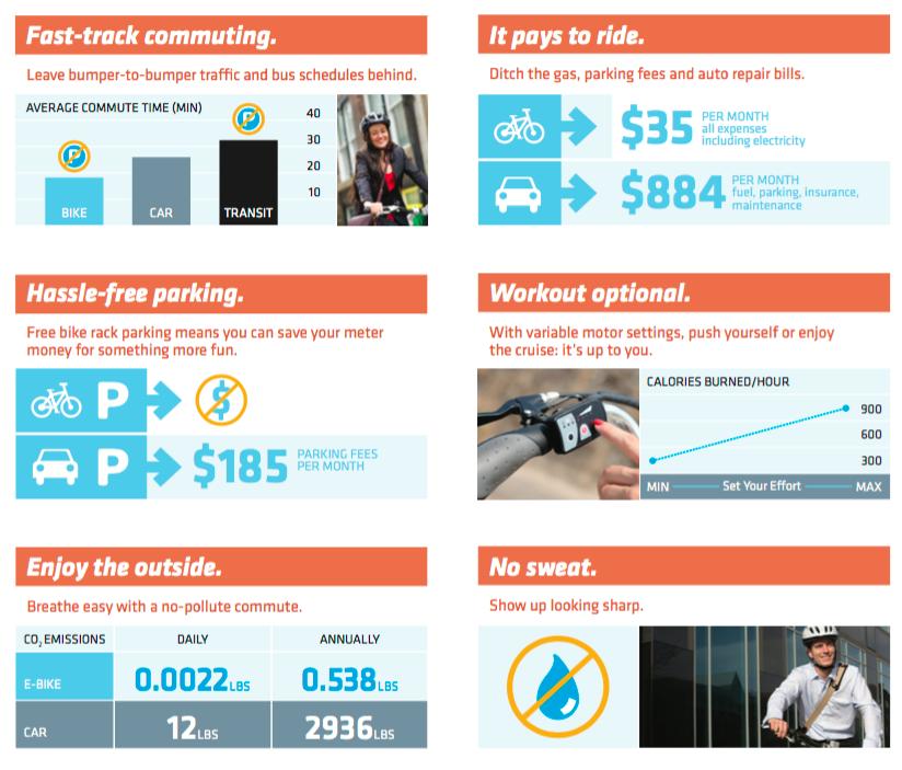 Commuting by electric bike vs car
