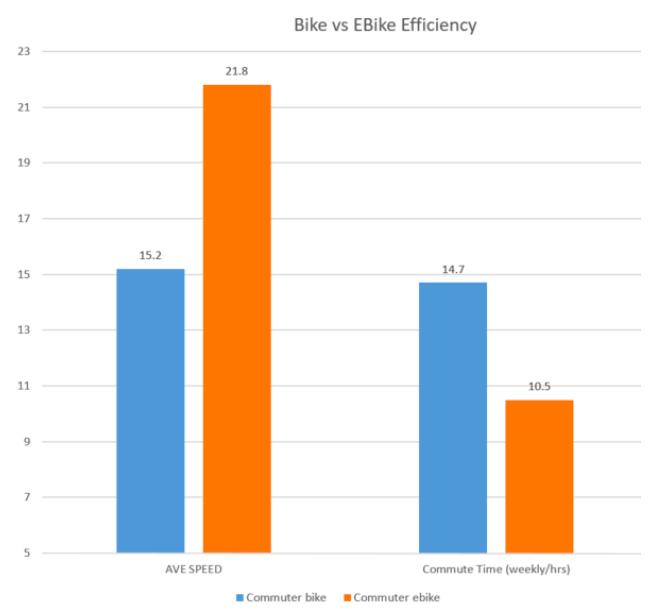 bike vs ebike efficiency