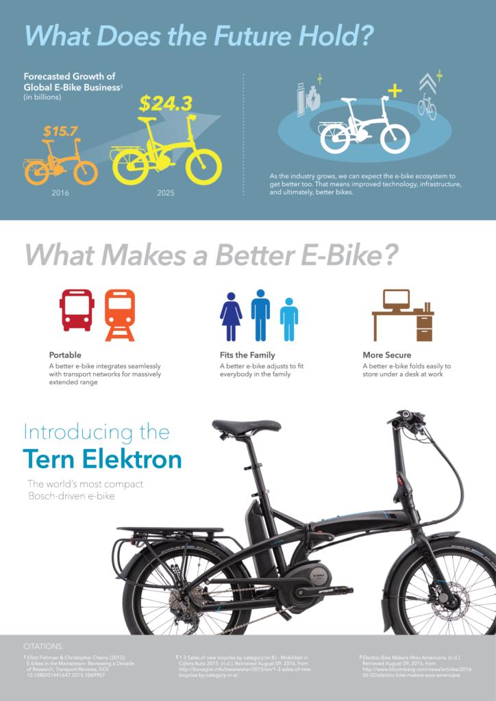 eBike boom infographic 2