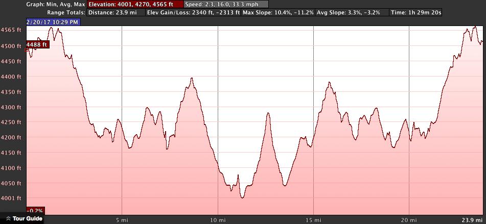 izip-e3-peak-range-and-elevation-test